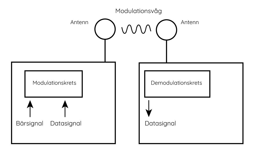 Kommunikation mellan två RFID-enheter