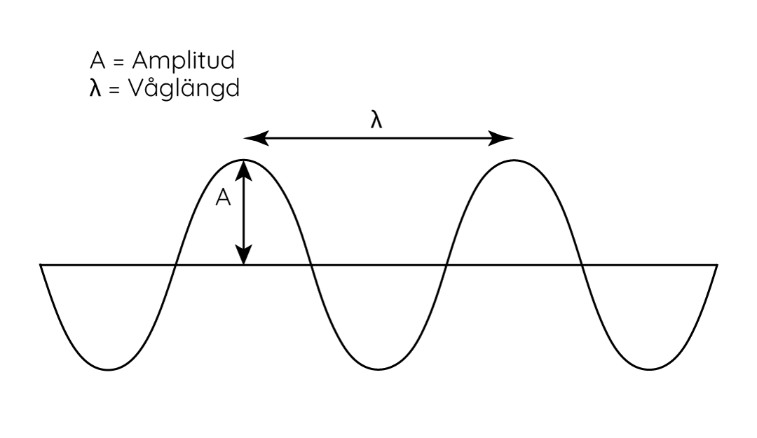 Radiovåg